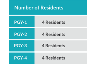 Number of Residents