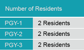 Number of Residents Podiatry