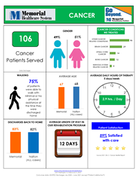 cancer inpatient rehab outcomes