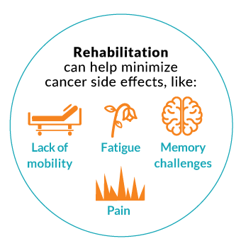 cancerrehabinfographic