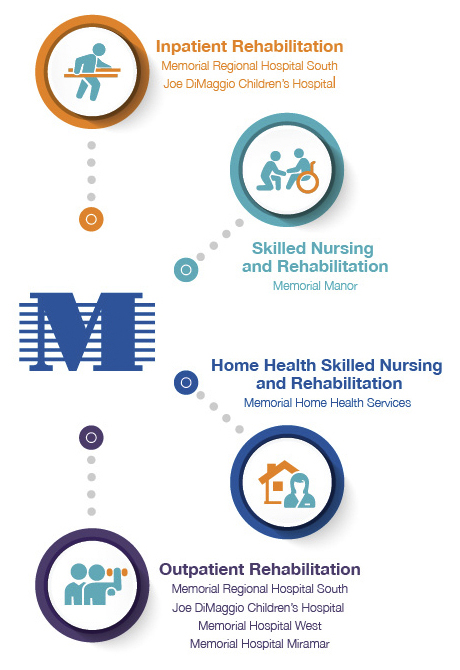 Rehab Continuum of Care Infographic