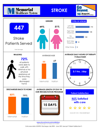 stroke inpatient rehab outcomes
